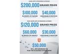 3 x 200.000 dolari + participare la o conferinta Tizen Developer ori ceremonie Tizen Developer App, 6 x 100.000 dolari, 9 x 40.000 dolari, 6 x 120.000 dolari + participare la o conferinta Tizen Developer ori ceremonie Tizen Developer App, 12 x 60.000 dolari, 18 x 30.000 dolari, 10 x 50.000 dolari
